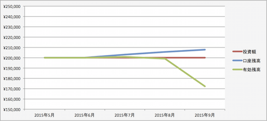 トラリピの運用成績(2015年8月)