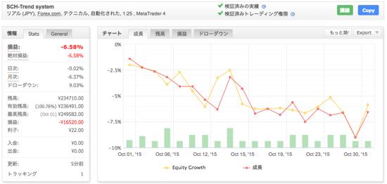SCH-Trend systemの運用成績(2015年10月)