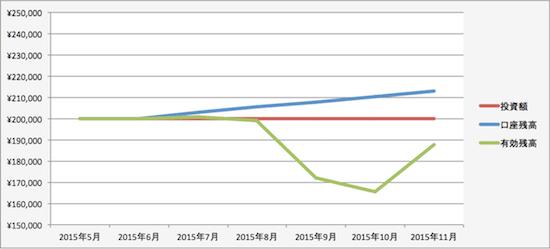 トラリピの運用成績(2015年10月)