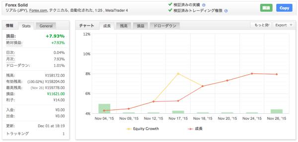 Forex Solidの運用成績(2015年11月)