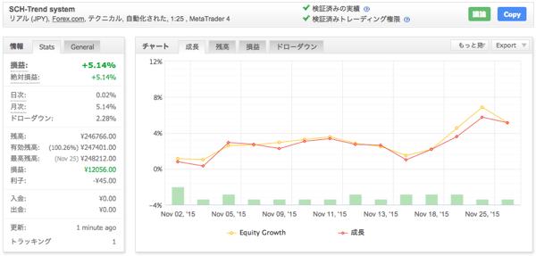 SCH-Trend systemの運用成績(2015年11月)
