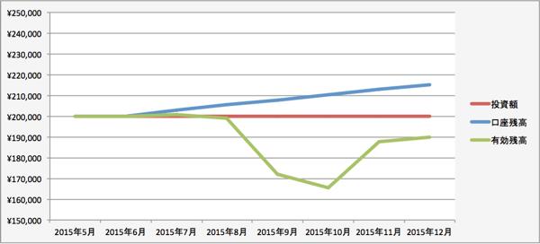 トラリピの運用成績(2015年11月)