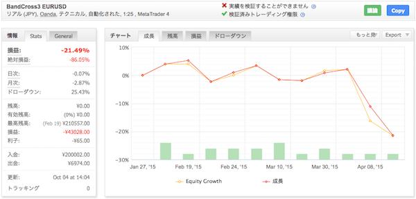 BandCross3 EURUSD - OANDA JAPANでの運用成績