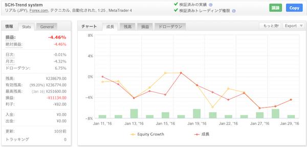 SCH-Trend systemの運用成績(2016年1月)
