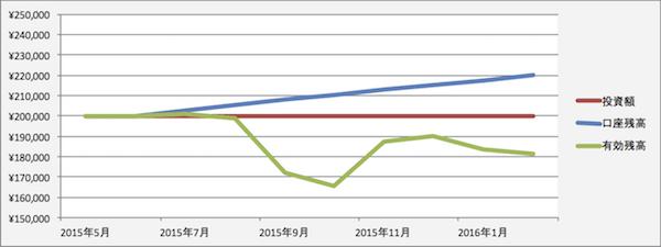 トラリピの運用成績(2016年1月)
