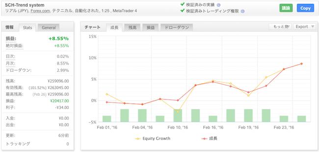 SCH-Trend systemの運用成績(2016年2月)