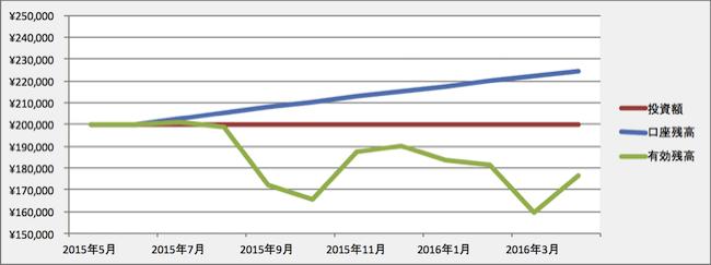トラリピの運用成績(2016年3月)