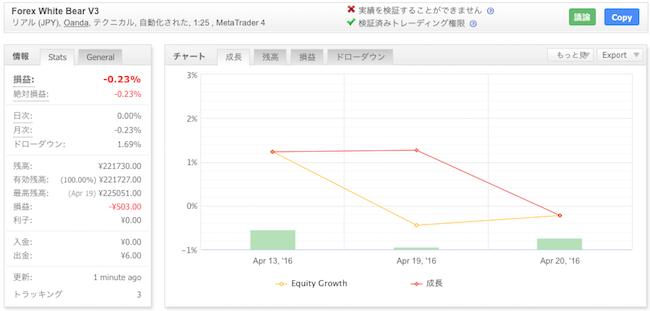 Forex White Bear V3の運用成績(2016年4月)