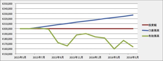 トラリピの運用成績(2016年4月)