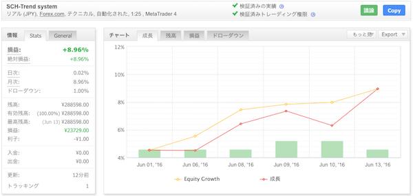 SCH-Trend systemの運用成績(2016年6月)