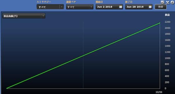 シストレ24の運用成績(2016年6月)