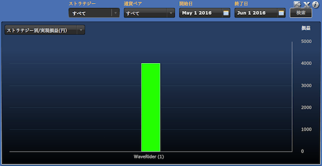 シストレ24ストラテジー別の運用成績(2016年5月)