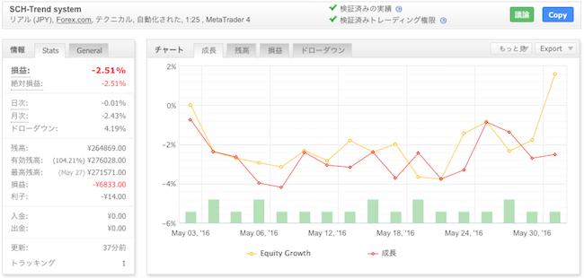SCH-Trend systemの運用成績(2016年5月)