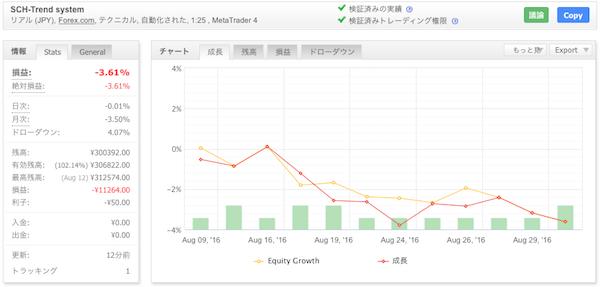 SCH-Trend systemの運用成績(2016年8月)