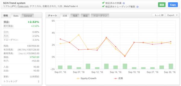 SCH-Trend systemの運用成績(2016年9月)