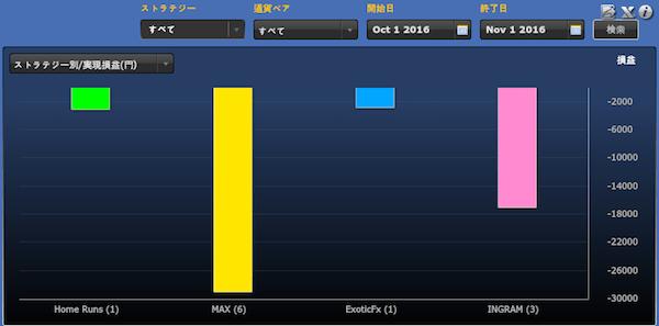 シストレ24ストラテジー別の運用成績(2016年10月)