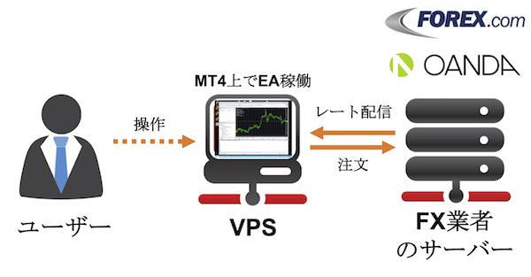 FX業者のサーバーとMT4運用VPSの通信の仕組み