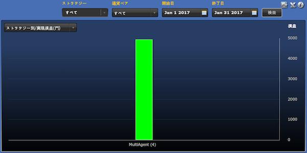 シストレ24ストラテジー別の運用成績(2017年1月)