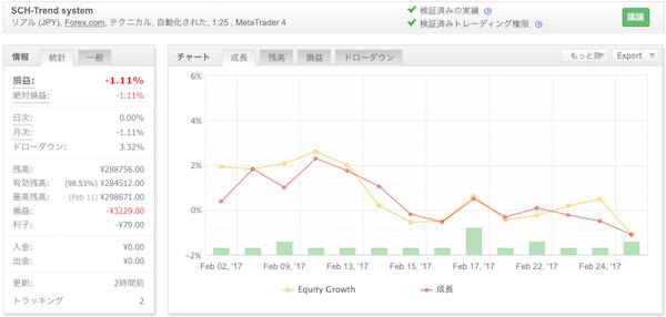 SCH-Trend systemの運用成績(2017年2月)