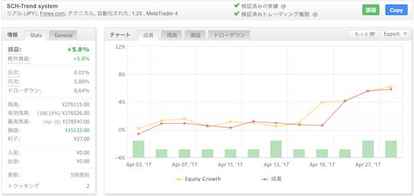 SCH-Trend systemの運用成績(2017年4月)