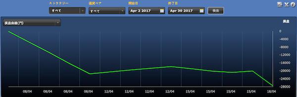 シストレ24フルオート「金の卵オリジナル設定」の運用成績(2017年4月)