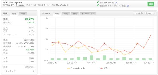 SCH-Trend systemの運用成績(2017年6月)