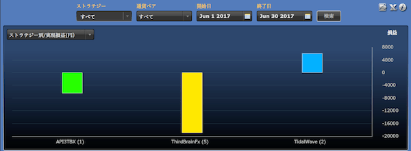 シストレ24ストラテジー別の運用成績(2017年6月)