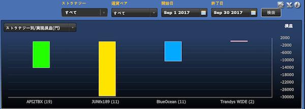 シストレ24ストラテジー別の運用成績(2017年9月)