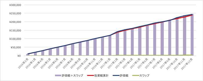 SBI FXトレードでのUSDJPY外貨積立の運用成績