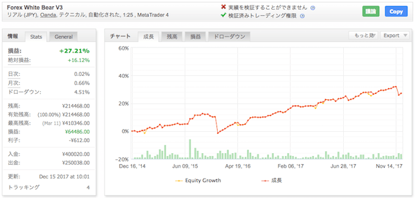 Forex White Bear V3 - OANDA JAPANでの運用成績