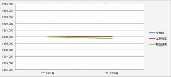 トラリピの運用成績(2015年5月)