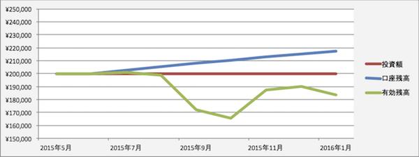 トラリピの運用成績(2015年12月)