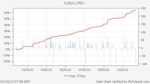 勝てるMAX!「ザ、FX EURUSD」の運用成績