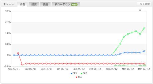 選択したEAごとのパフォーマンスがグラフに表示されます