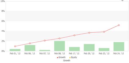 TRENDIS.jr SPの運用成績(2012年2月)