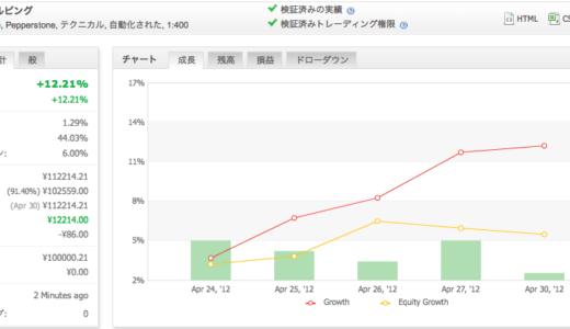 2012年4月の運用成績(MT4 EA、トラリピ、くるくるワイド)