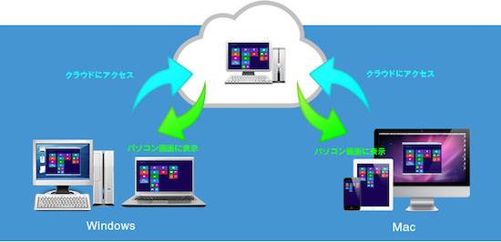 クラウド型デスクトップサービス