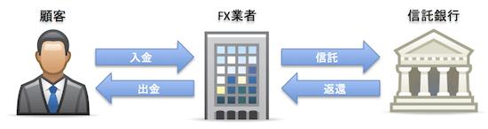 FX預入資産の信託保全