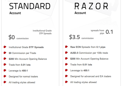 Pepperstone「STANDARD」と「RAZOR」の違い