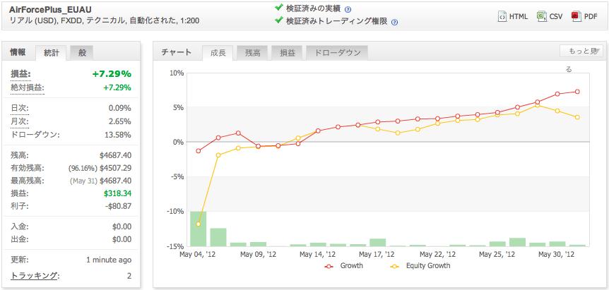 AirForcePlus_EUAUの運用成績(2012年5月)
