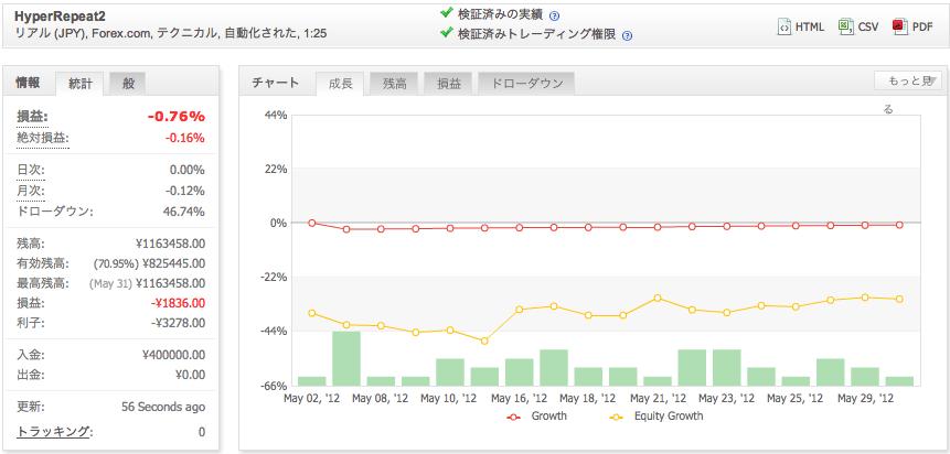 HyperRepeat2の運用成績(2012年5月)