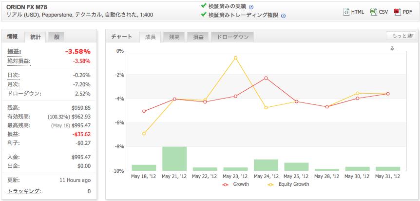 ORION FX M78の運用成績(2012年5月)