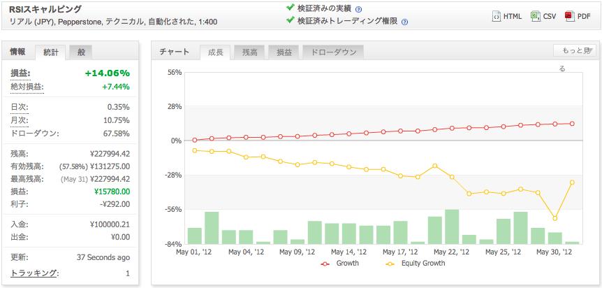 RSIスキャルピングの運用成績(2012年5月)