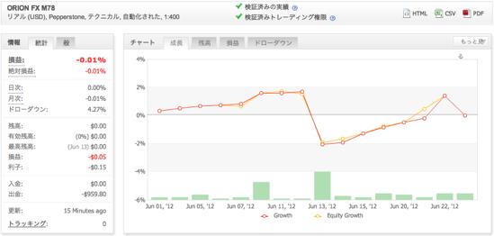 ORION FX M78の運用成績(2012年6月)