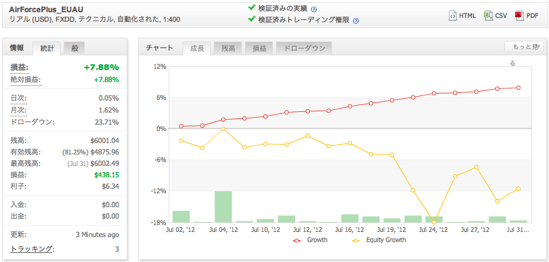 AirForcePlus_EUAUの運用成績(2012年7月)