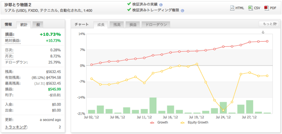 沙耶とり物語2の運用成績(2012年7月)