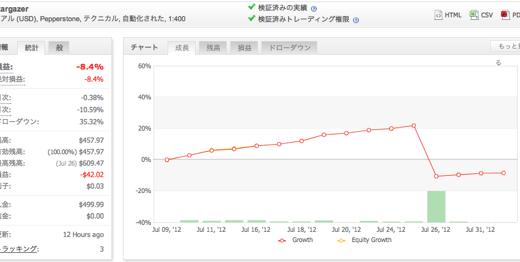 2012年7月の運用成績(MT4 EA、トラリピ)