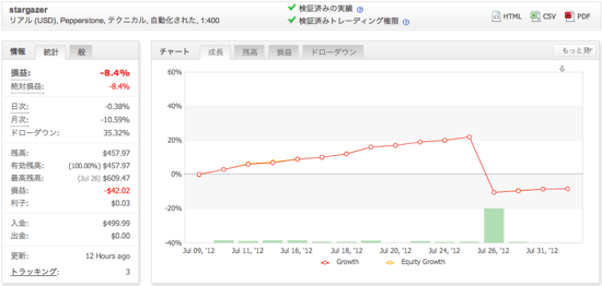 stargazerの運用成績(2012年7月)