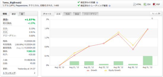 Tomo_BigBreak2の運用成績(2012年8月)
