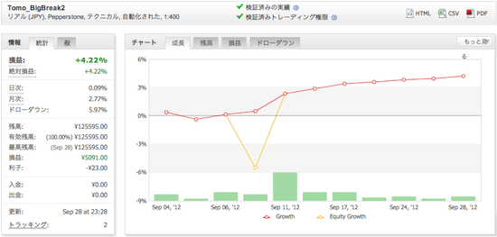 Tomo_BigBreak2の運用成績(2012年9月)